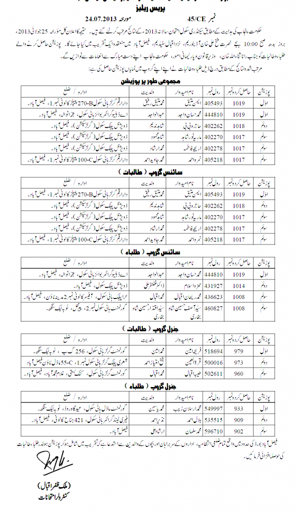 Faisalabad Matric Top Position Holders 2013